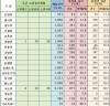 [국회]   2019. 12. 2 ∼ 12. 6. 위원회별 법안소위 심사 현황