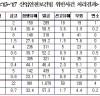 [산업안전보건법 위반]   집행유예‧벌금형 90.7%  - 재범자 처벌 강화해야 한다