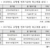 정부 공공기관장 연봉 최대 4억 1천만원